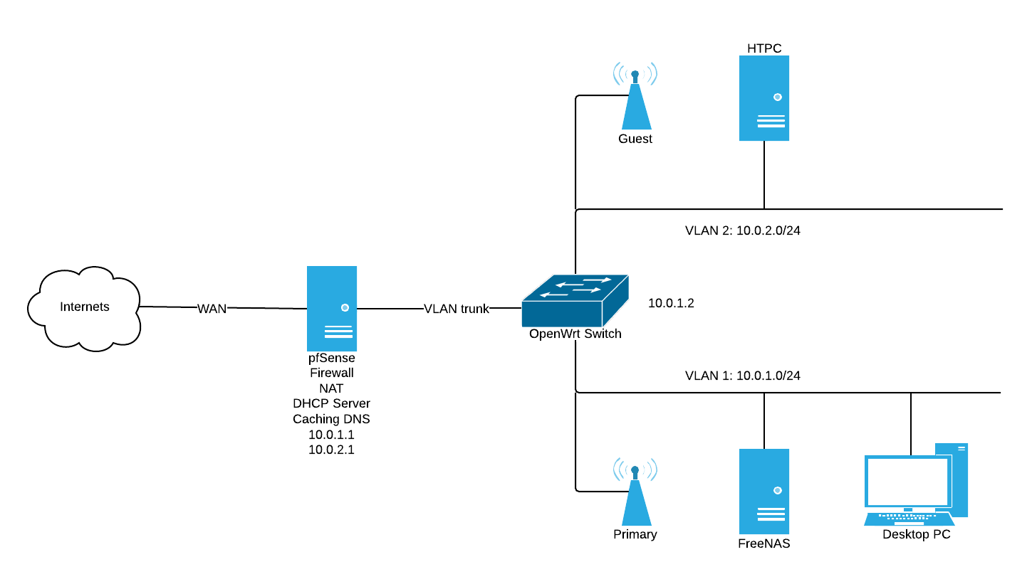 New home network layout for Home router architecture